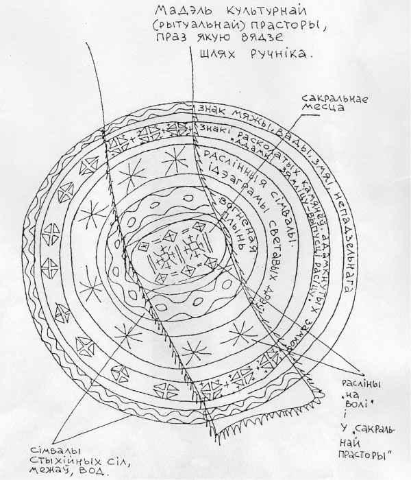 модель мироздания, мадэль, сусвет