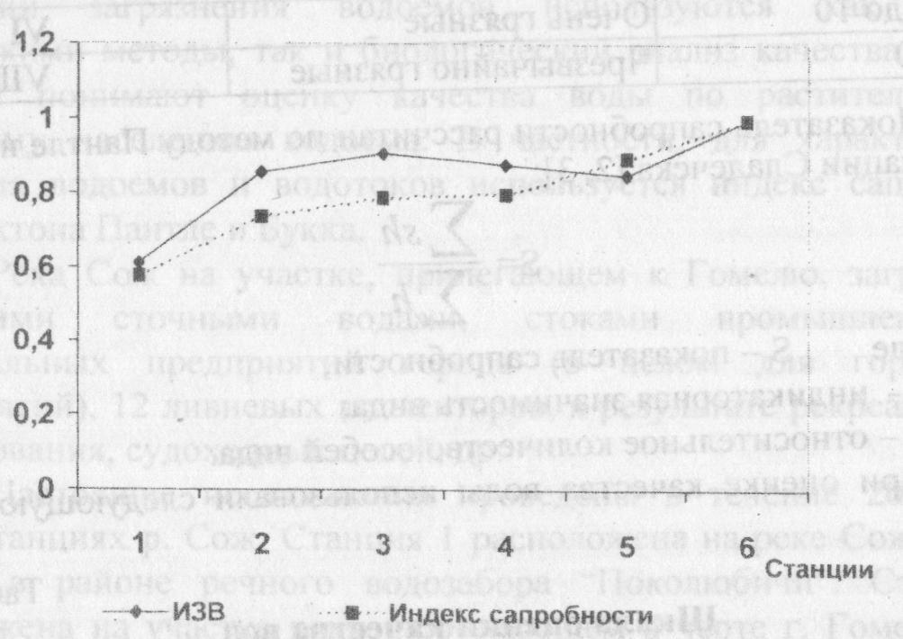 Изменение ИЗВ и индекса сапробности по зоопланктону реки Сож (в относительных единицах) по станциям в Гомеле