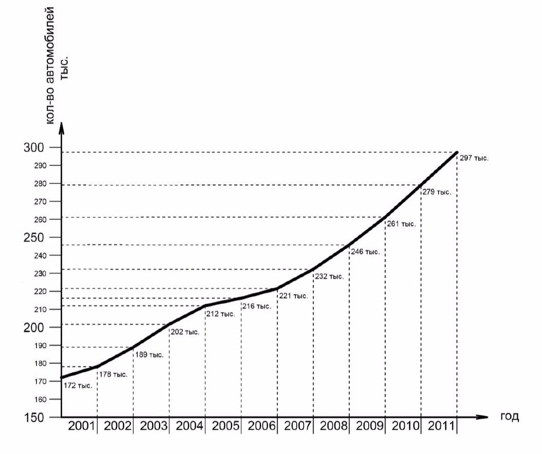 Рис. 1 Динамика роста числа автомобилей за более чем 10-ти летний период.