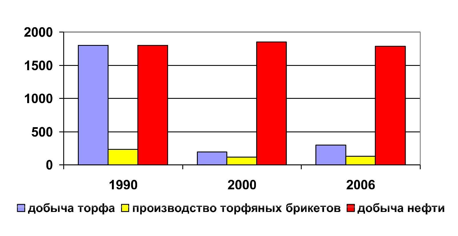 Динамика добычи нефти и торфа, а также производства торфяных брикстов в Гомельской области