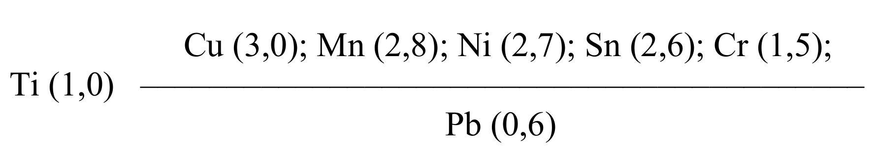 Геохимический индекс месторождения