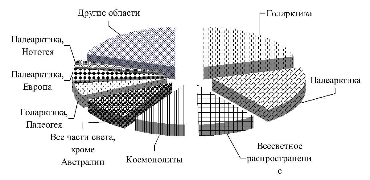 Зоогеографическое распространение Cladocera, представленных в водных экосистемах Белорусского Полесья