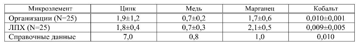 Содержание МЭ в картофеле организаций и ЛПХ, мг/кг натурального вещества