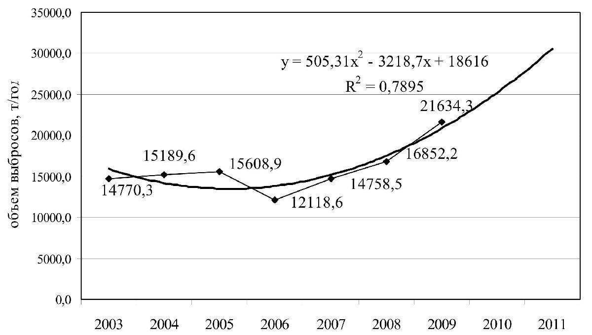 Полиномиальный прогноз выбросов загрязняющих веществ в атмосферу по Гомелю на 2010-2011 гг.