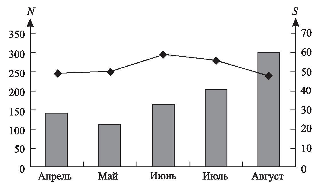 Рис. 1. Численность (кривая) и суммарная плотность населения птиц (гистограмма) малых населенных пунктов Полесья (на примере д. Покалюбичи) в весенне-летний период