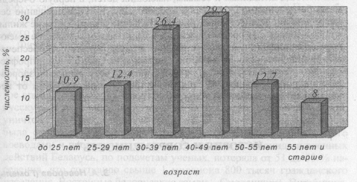 Рис. Численность работников Гомельской области по возрастным группам (2004 год, на начало года)