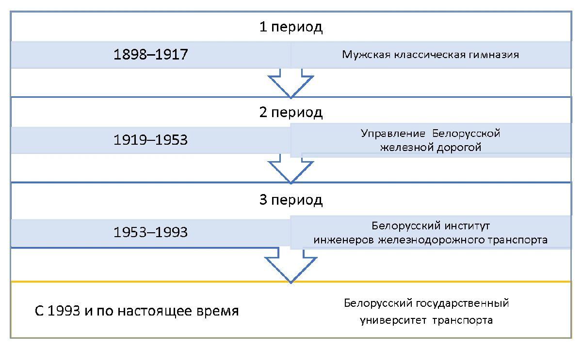 Рисунок 1 - Исторические периоды преобразования гимназии в университет транспорта