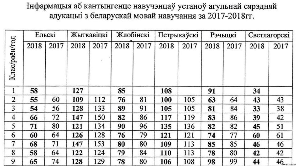 беларуская мова ў Гомельскай вобласці і школе