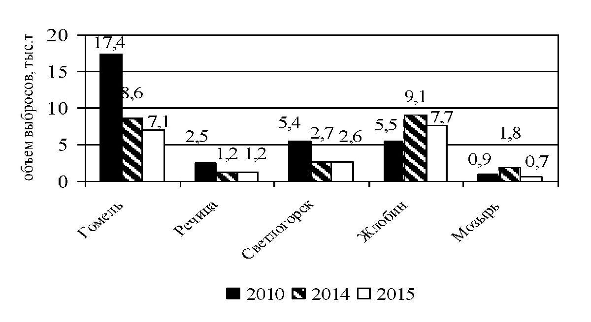 Рисунок 1. Динамика объемов выбросов загрязняющих веществ в атмосферу в отдельных городах Гомельского региона за 2010, 2014 — 2015 гг.