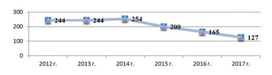 Структура заболеваемости сифилисом в Гомельской области за 2012-2017 гг.