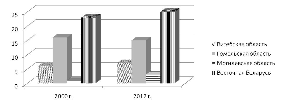 Диаграмма 1. Общины ХПЕ в восточной Беларуси в 2000 и 2017 гг.
