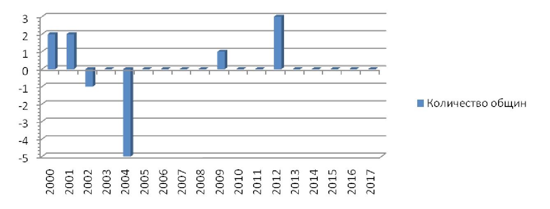Диаграмма 2. Количество регистрируемых по годам религиозных общин ХПЕ в восточной Беларуси в 2000-х гг.