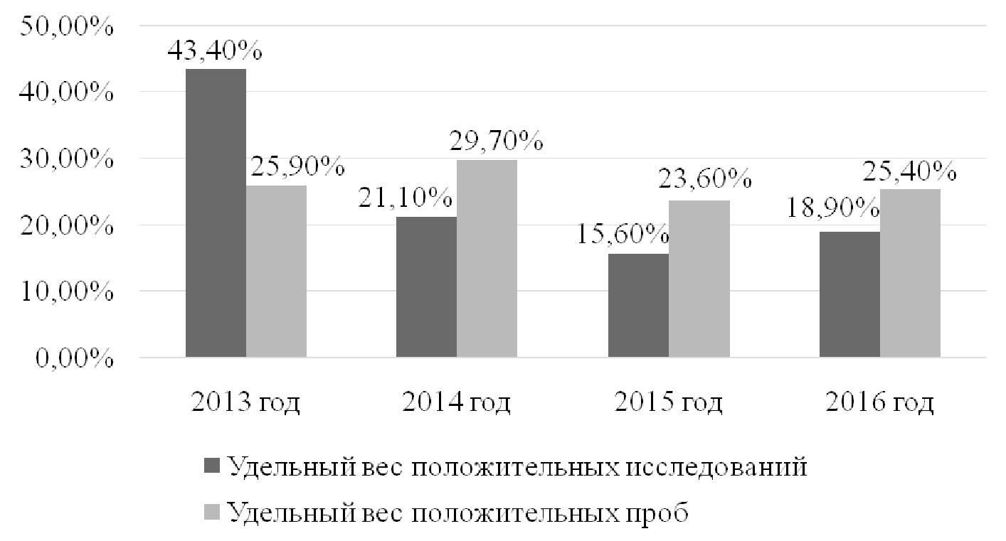 Рис. 2. Динамика изменения удельного веса исследований и проб, проведенных со сточными водами города Гомеля и Гомельского района в период с 2013 по 2016 год