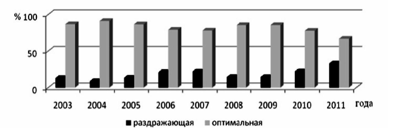 Рисунок 1 — Распределение дней (%) е раздражающим и оптимальным типом погоды за 2003-2011 гг.