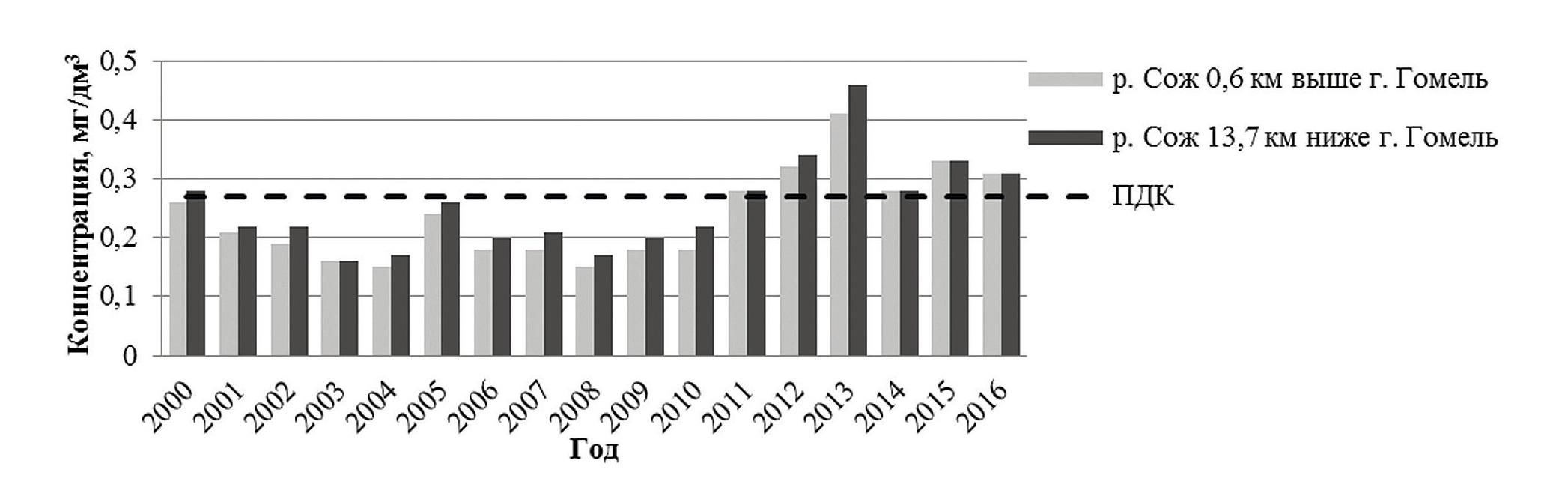 Рисунок 1 — Среднегодовые концентрации железа общего в р. Сож за период 2000-2016 гг.