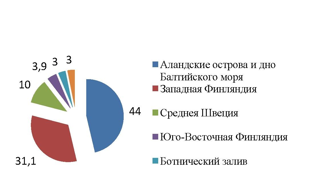 Рисунок 1. — Состав руководящих валунов сожской морены Гродненской возвышенности, % (Шемпель, 1979)