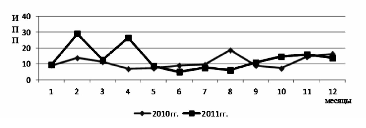 Рисунок 2 — Сравнительная характеристика ИПП в г. Гомеле за 2010 и 2011 г. по Г.Д. Латышеву и В Г. Бокше