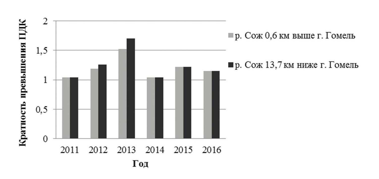 Рисунок 2 — Значения кратности превышения ПДК железом общим в р. Сож в 2011-2016 гг.