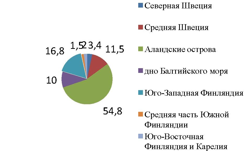 Рисунок 2. — Состав руководящих валунов поозерской морены, %