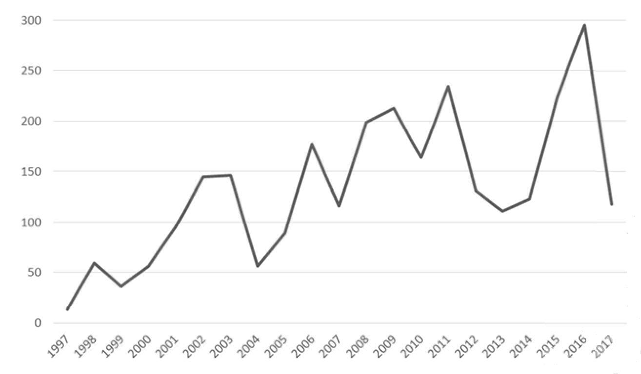 Рисунок 1 — Обращаемость за антирабической медицинской помощью населения Гомельской области за 1997-20 17 гг.