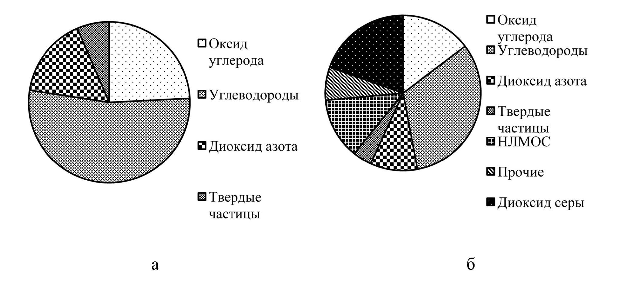 Рис. 2. Состав загрязняющих веществ (в %), поступающих в атмосферный воздух от мобильных (а) и стационарных (б) источников