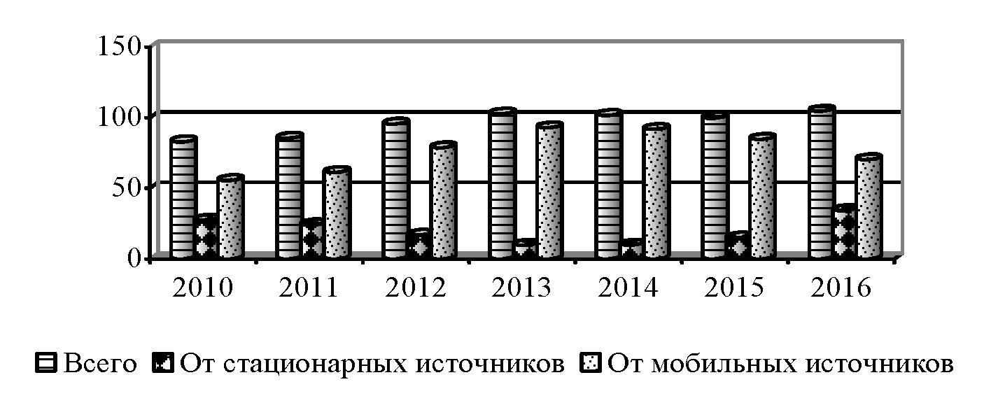 Рис. 1. Выбросы загрязняющих веществ в атмосферных воздух на территории Гомельской области