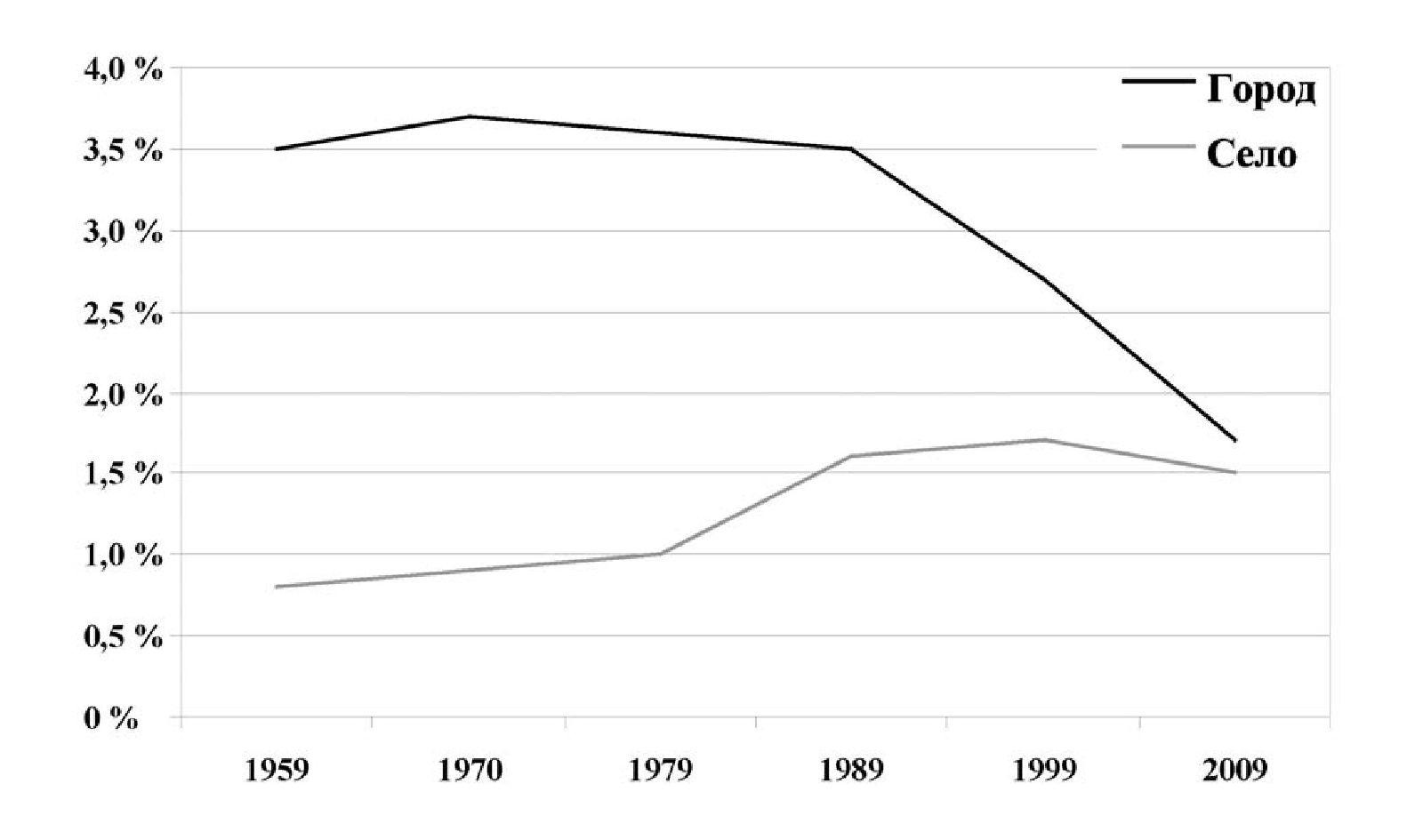 Рис. 1 б. Динамика численности украинцев (городского и сельского населения) в Беларуси (%)