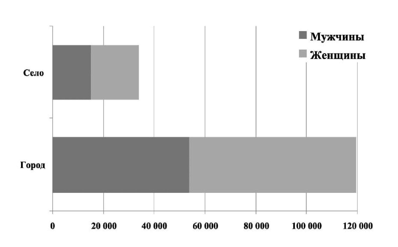 Рис. 2 а. Распределение украинцев по полу (тыс. чел.) (2009)