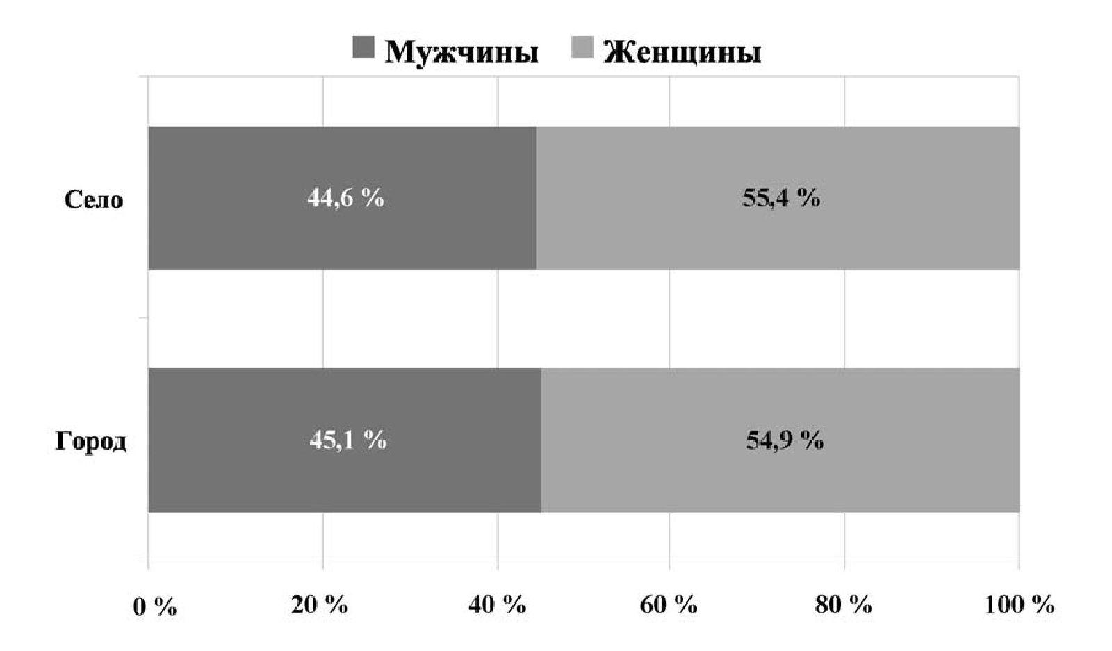 Рис. 2 б. Распределение украинцев (городского и сельского населения) по полу (%) (2009)
