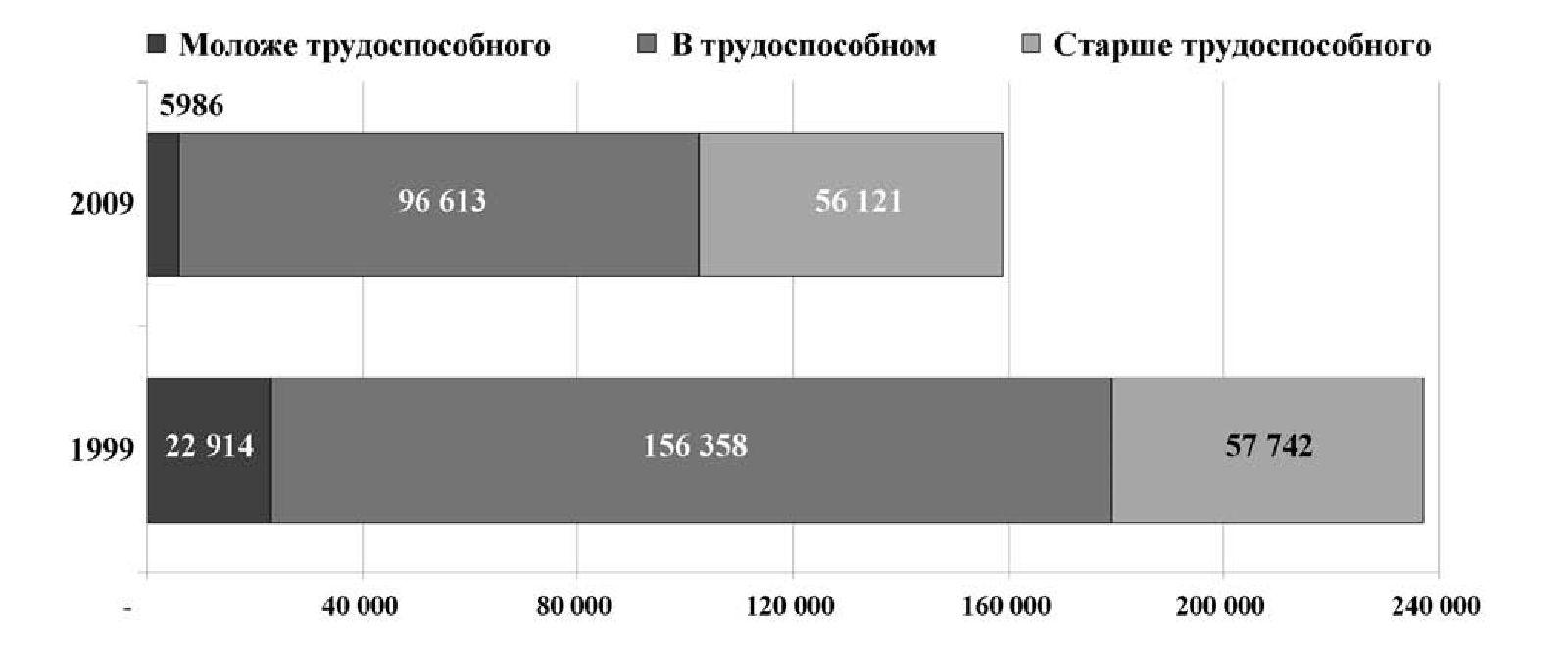 Рис. 3 а. Распределение украинцев по возрасту (тыс. чел.) (2009)