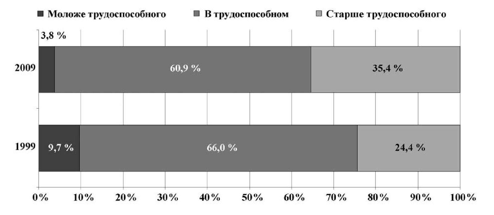 Рис. 3 б. Распределение украинцев по возрасту (%) (2009)