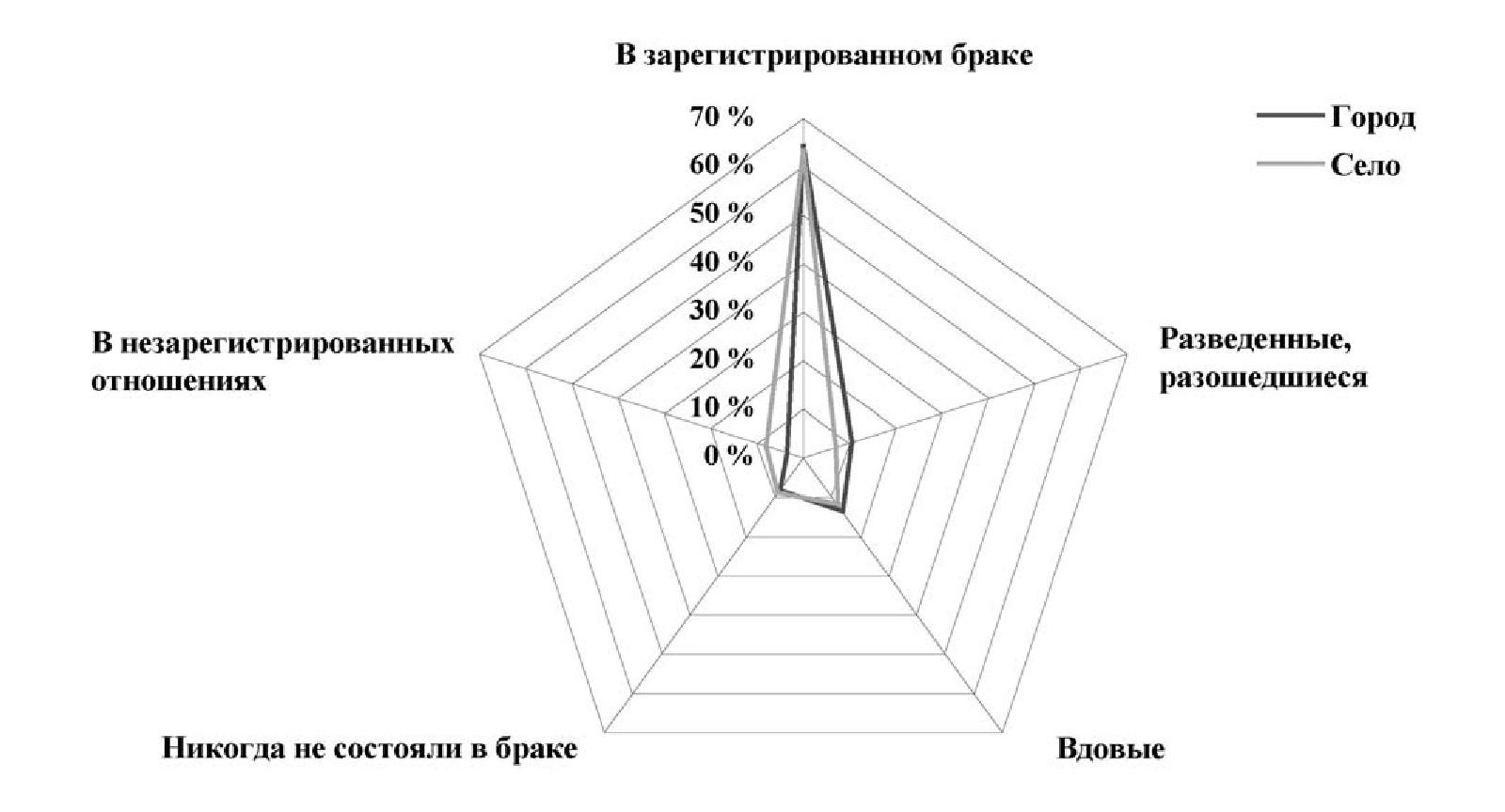 Рис. 4. Украинцы в Беларуси по состоянию в браке (2009)