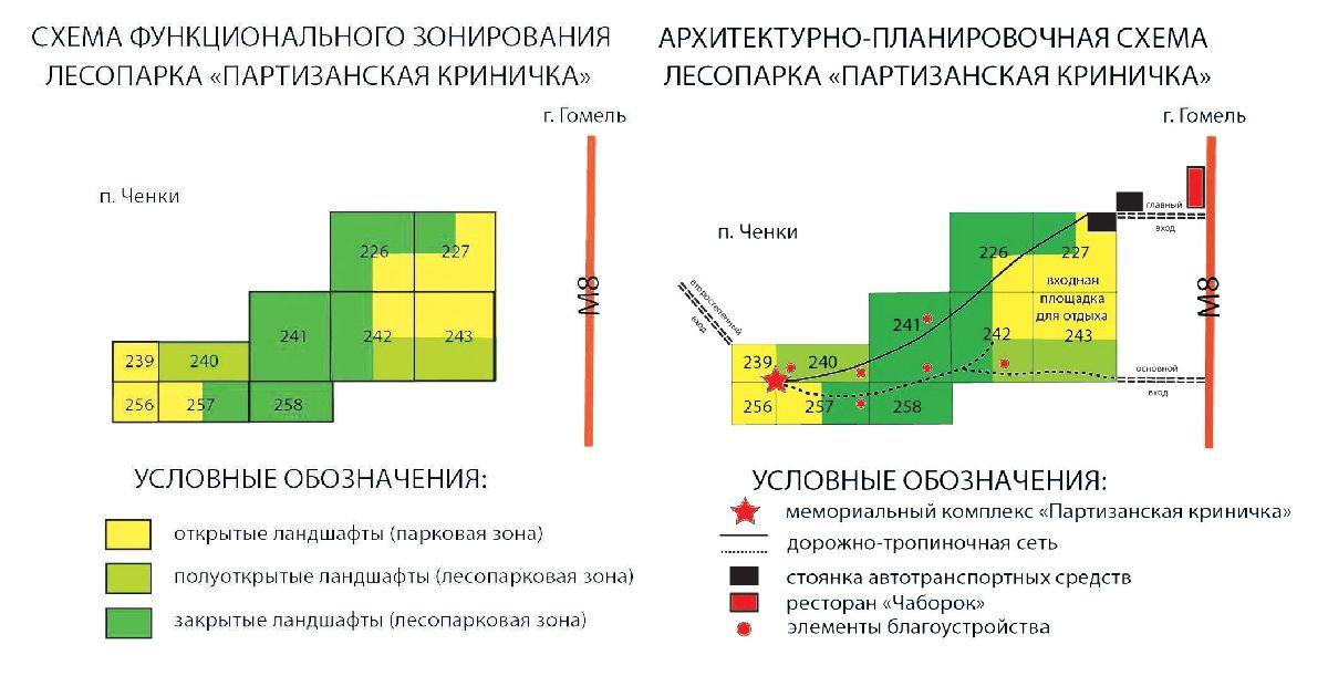 Рисунок 3 - Схема функционального зонирования и архитектурно-планировочная схема лесопарка «Партизанская криничка»