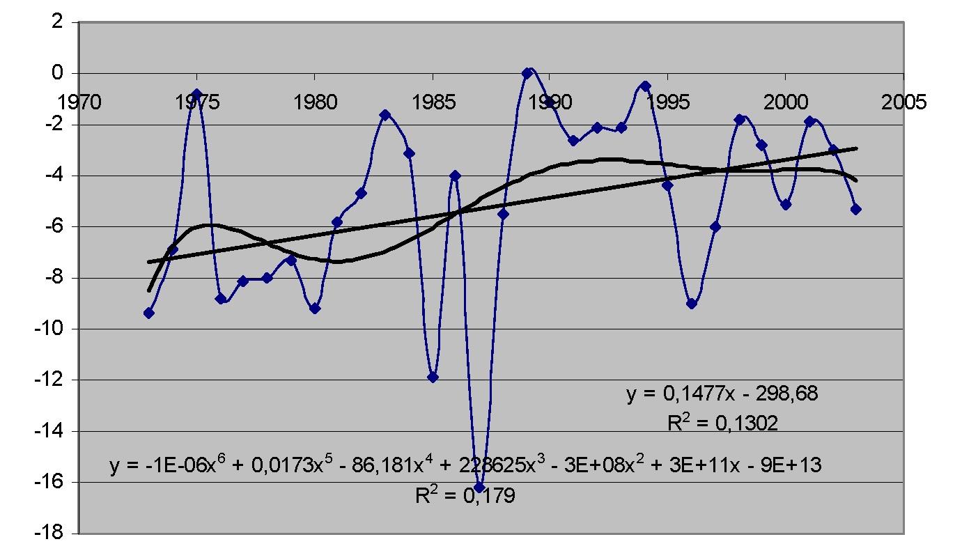 Рисунок 1 — Среднее значение температуры воздуха января 1973-2003 гг.