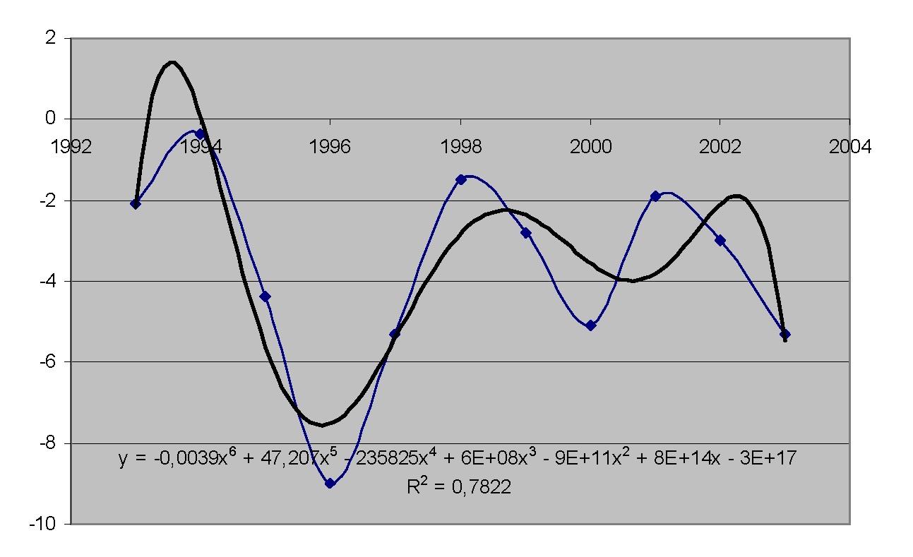 Рисунок 2 — Температуры воздуха января 1993-2003 гг.