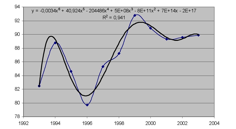 Рисунок 4 — Относительная влажность января 1993-2003 гг.