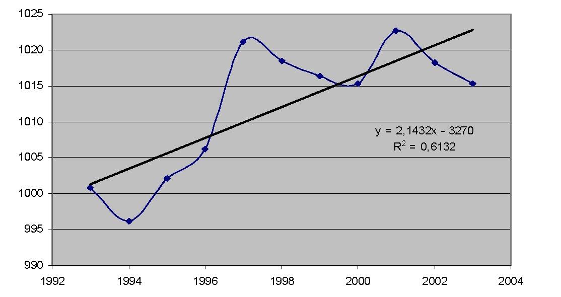 Рисунок 5 — Атмосферное давление января 1993-2003 гг.