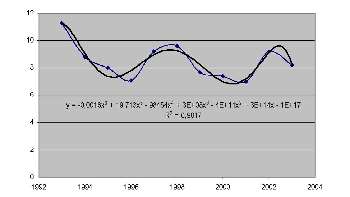 Рисунок 6 — Максимальная скорость ветра января 1993-2003 гг.