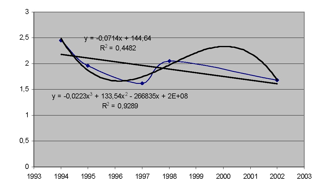 Рисунок 7 — К-индекс в январе месяце 1994-2002 гг.