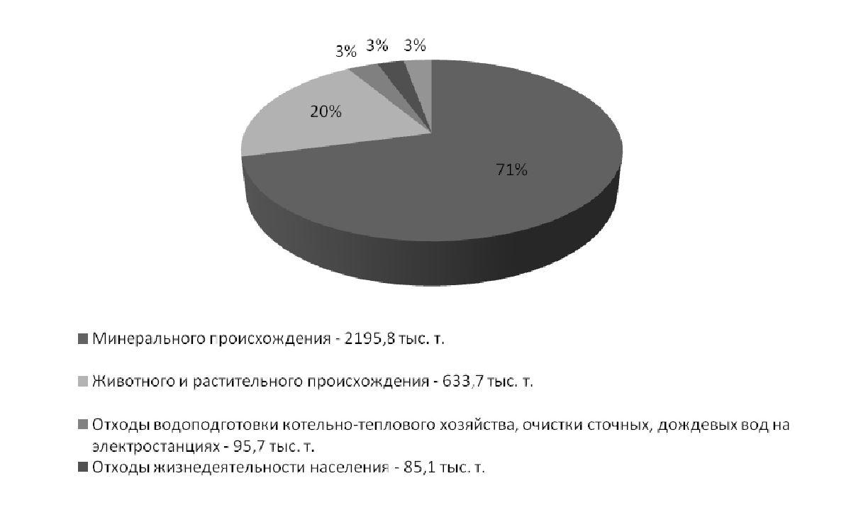Рисунок 1 — Источники образования отходов и их показатели в Гомельской области [3]