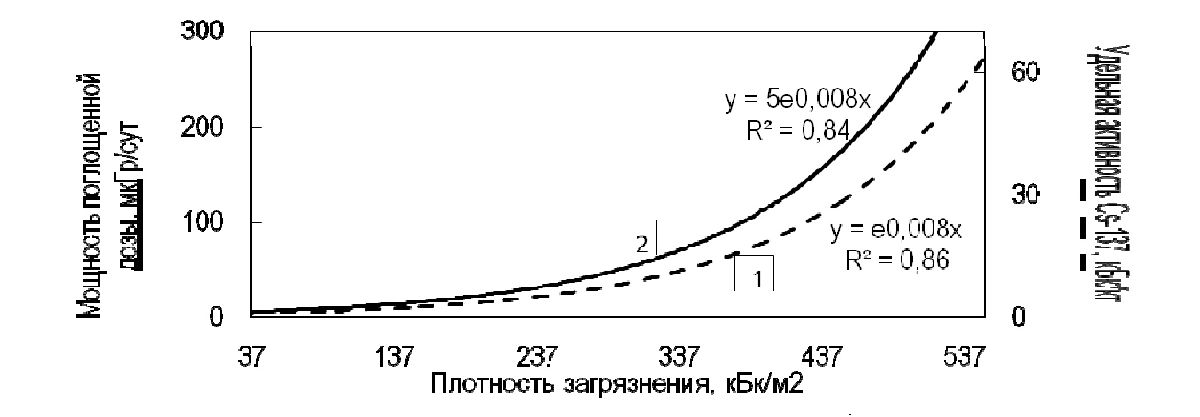 Рисунок 1 - Удельная активность и мощность поглощенной дозы от 137Cs мышечной ткани дикого