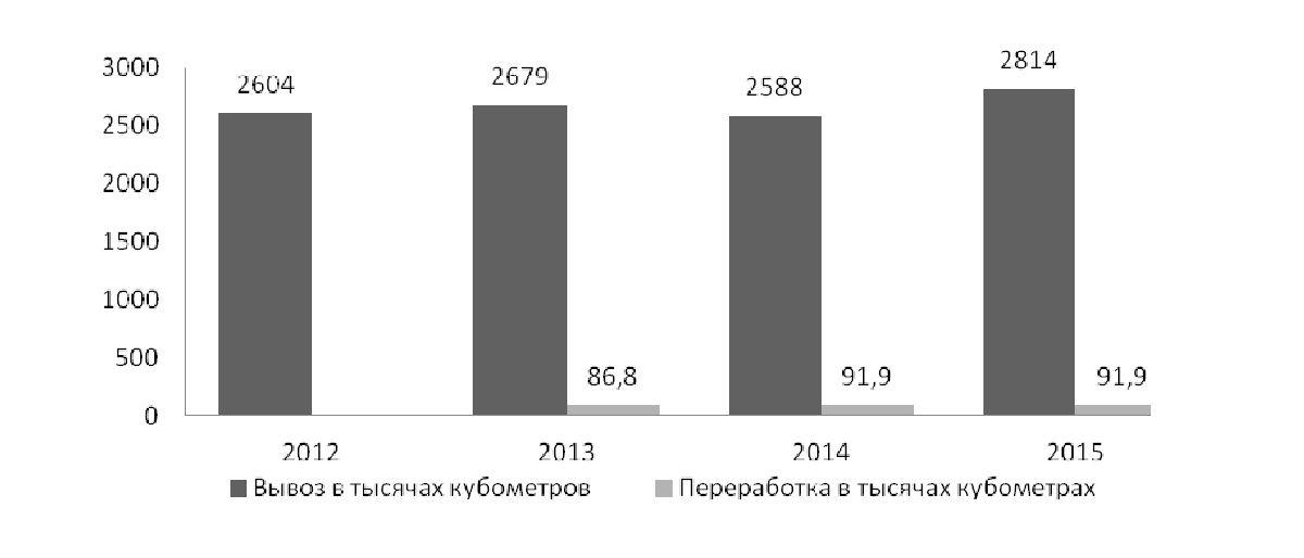 Рисунок 3 — Соотношение вывоза и переработки твердых коммунальных отходов с территории населённых пунктов Гомельской области, в тыс. м3[3-6]