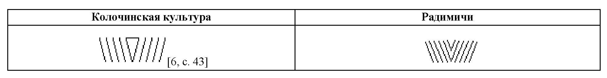 Таблица 2. Сравнение графических символов радимичей с символами колочинской культуры