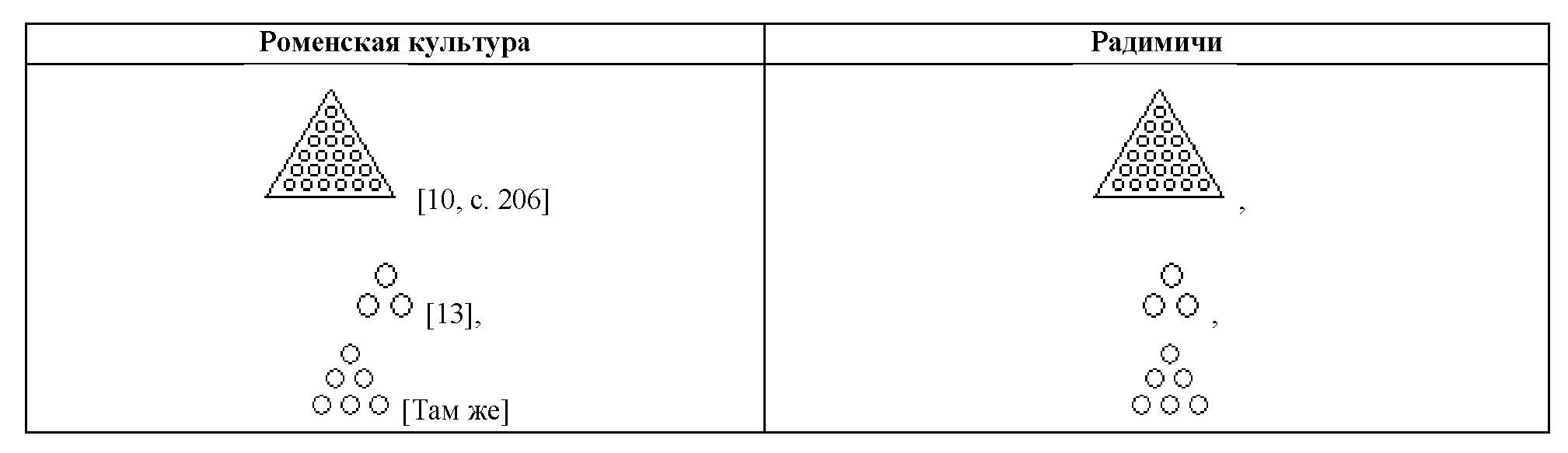 Таблица 4. Сравнение графических символов радимичей с символами роменской культуры