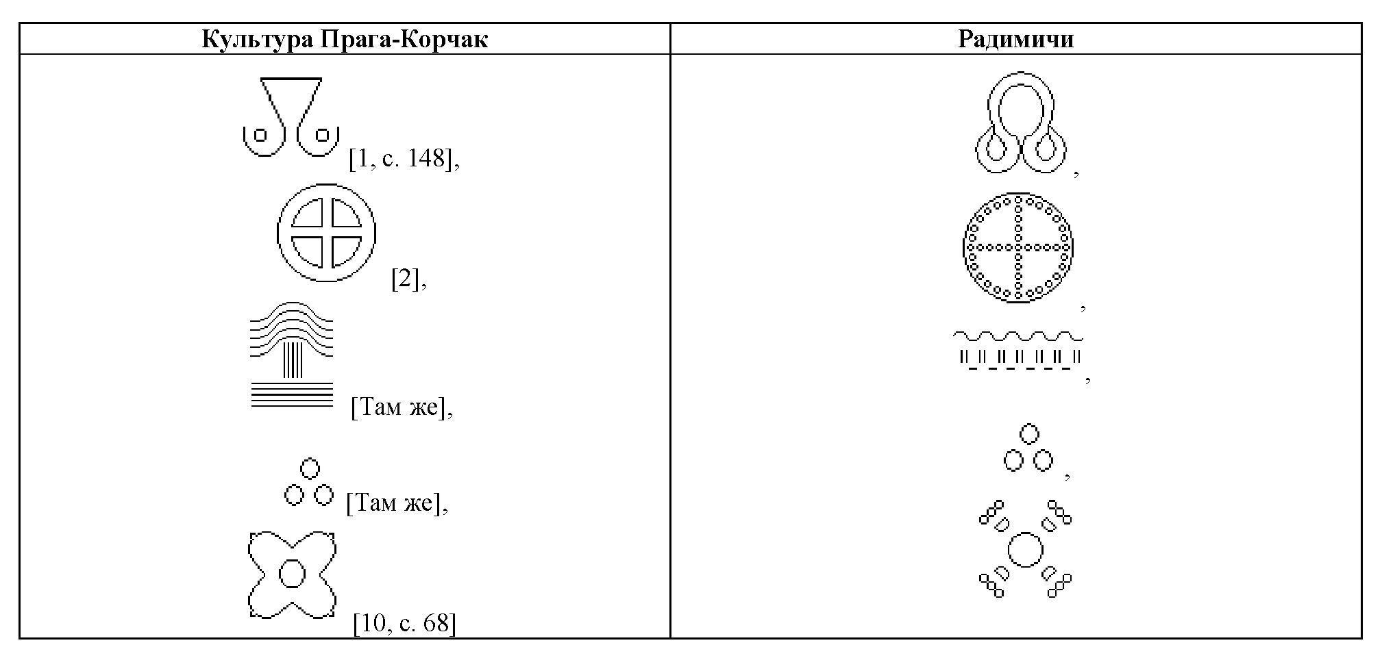Таблица 5. Сравнение графических символов радимичей с символами культуры Прага-Корчак