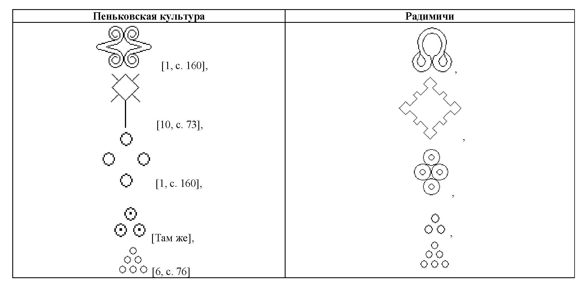 Таблица 6. Сравнение графических символов радимичей с символами пеньковской культуры