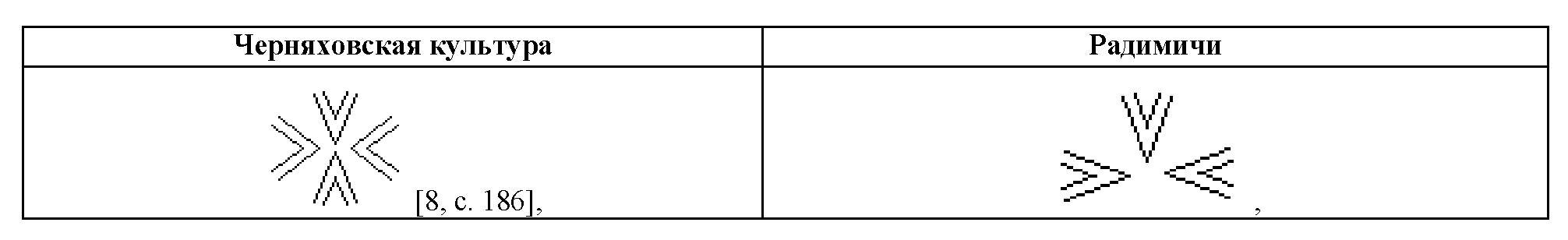 Таблица 7. Сравнение графических символов радимичей с символами черняховской культуры