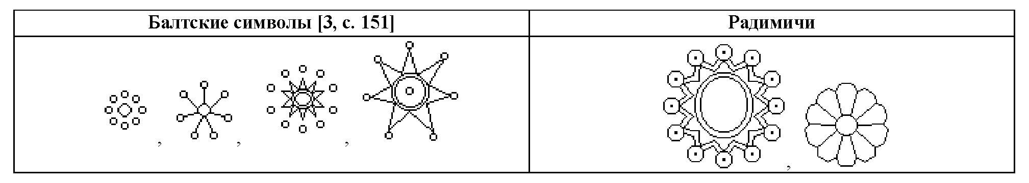 Таблица 9. Сравнение радимичских розеток с символами раннесредневековых балтов (середины 1-го тысячелетия н.э.)