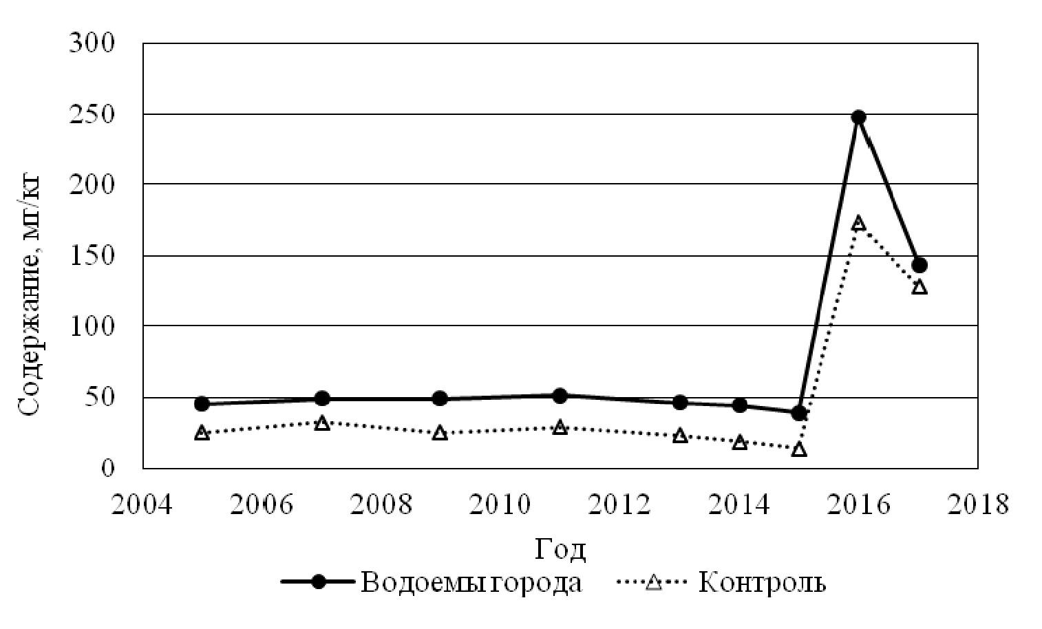 Рисунок 2 - Сравнительная динамика содержания цинка в водных растениях в городских водоемах и контрольном водоеме