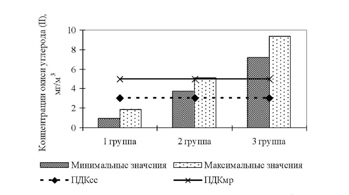 Рисунок 1 - Средник величины концентраций окиси углерода (II) в атмосферном воздухе исследованных улиц